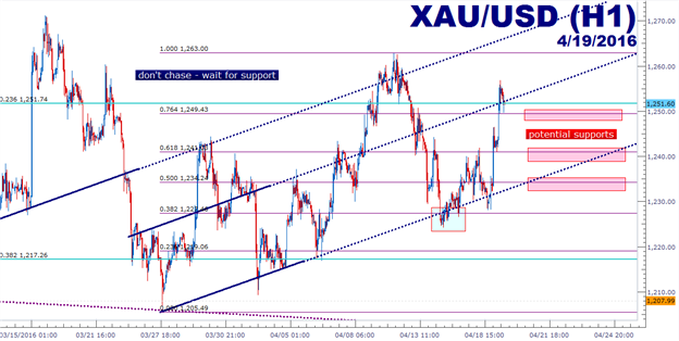 webinar-trading-oil-post-doha-price-action-setups-in-gold-and-spx-7922